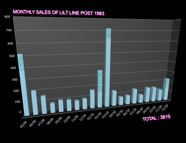 lilt line roi metrics post '83